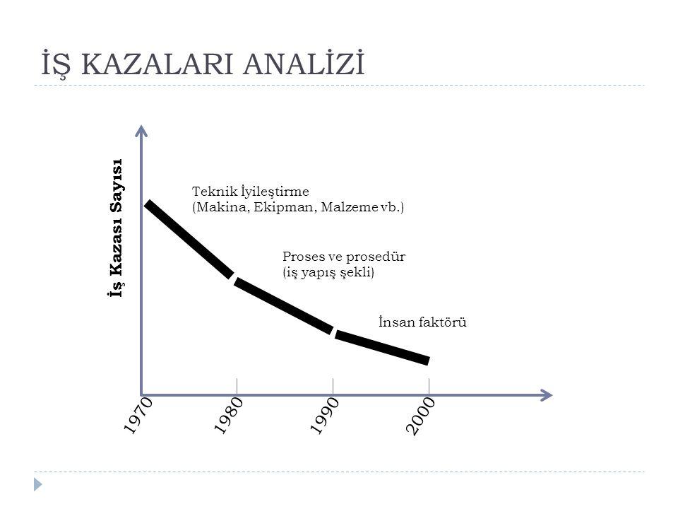 İŞ KAZALARI ANALİZİ İş Kazası Sayısı 1970 1980 1990 2000
