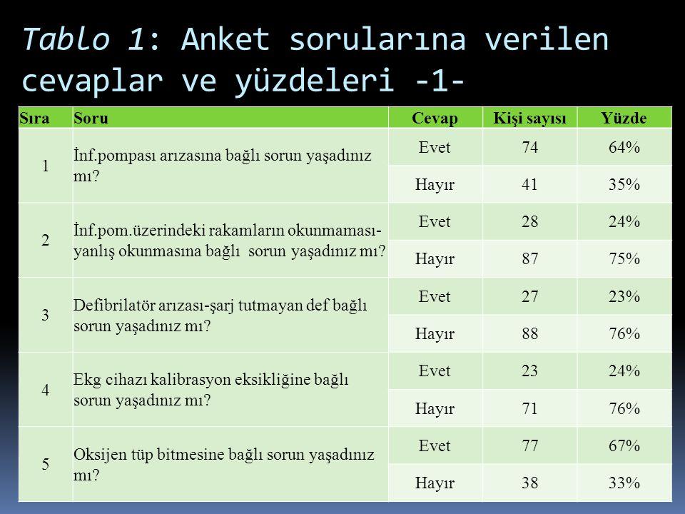 Tablo 1: Anket sorularına verilen cevaplar ve yüzdeleri -1-