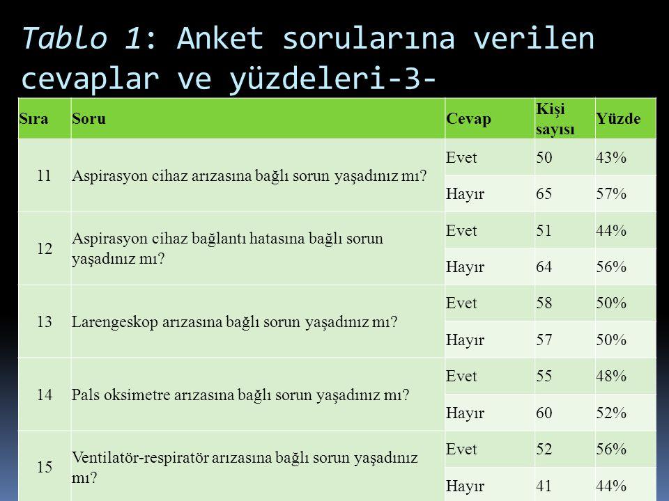 Tablo 1: Anket sorularına verilen cevaplar ve yüzdeleri-3-