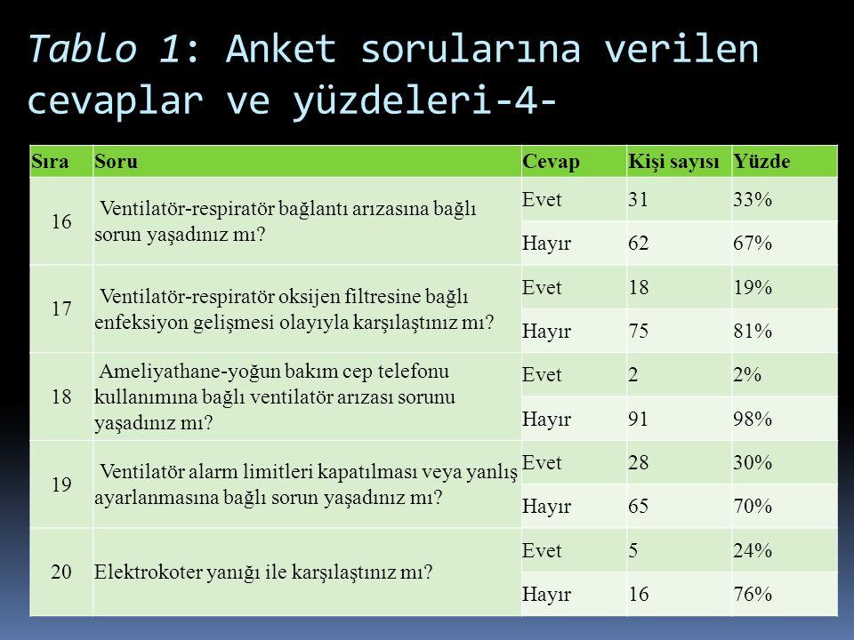Tablo 1: Anket sorularına verilen cevaplar ve yüzdeleri-4-