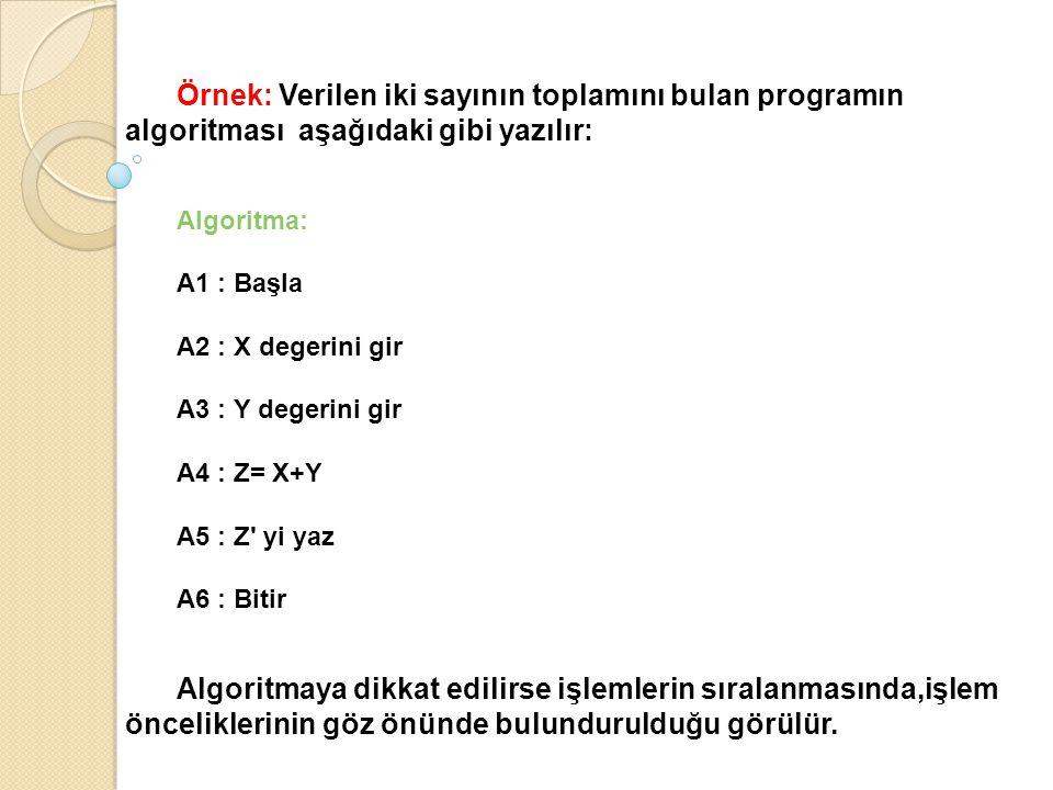 Örnek: Verilen iki sayının toplamını bulan programın algoritması aşağıdaki gibi yazılır: