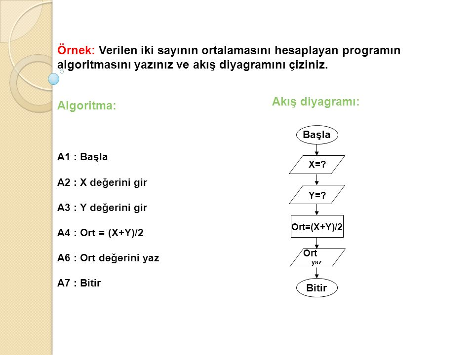 Örnek: Verilen iki sayının ortalamasını hesaplayan programın