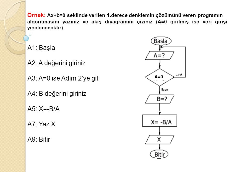 A1: Başla A2: A değerini giriniz A3: A=0 ise Adım 2'ye git