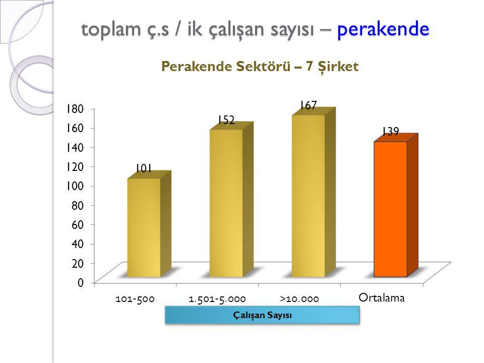 toplam ç.s / ik çalışan sayısı – perakende