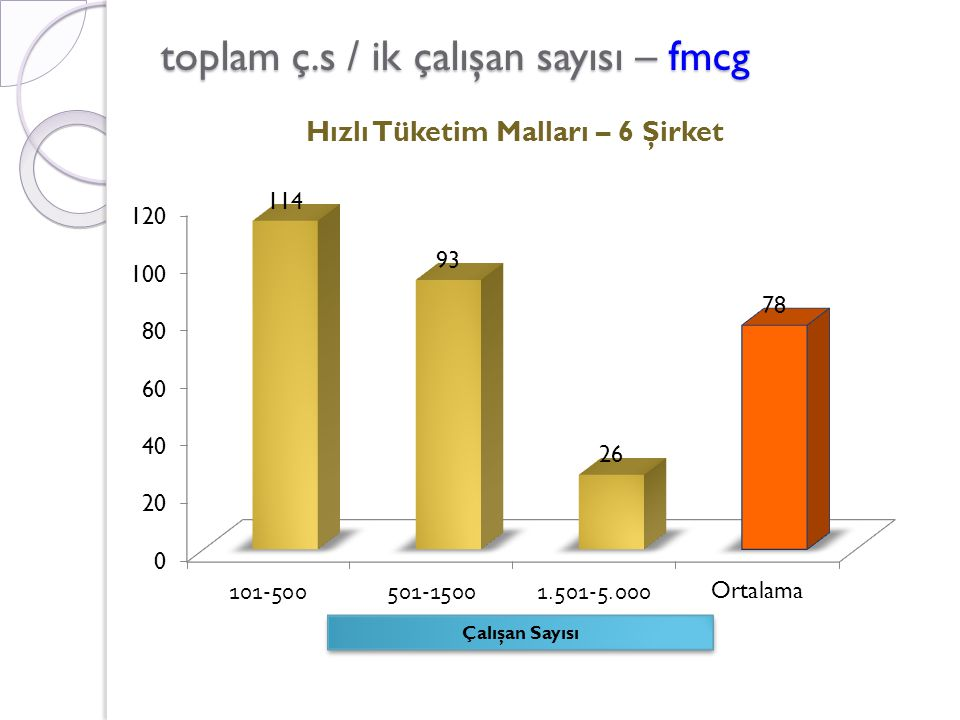 toplam ç.s / ik çalışan sayısı – fmcg