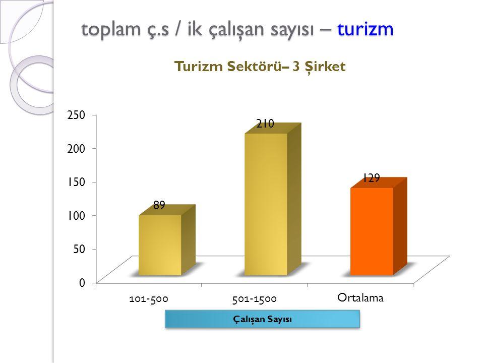 toplam ç.s / ik çalışan sayısı – turizm