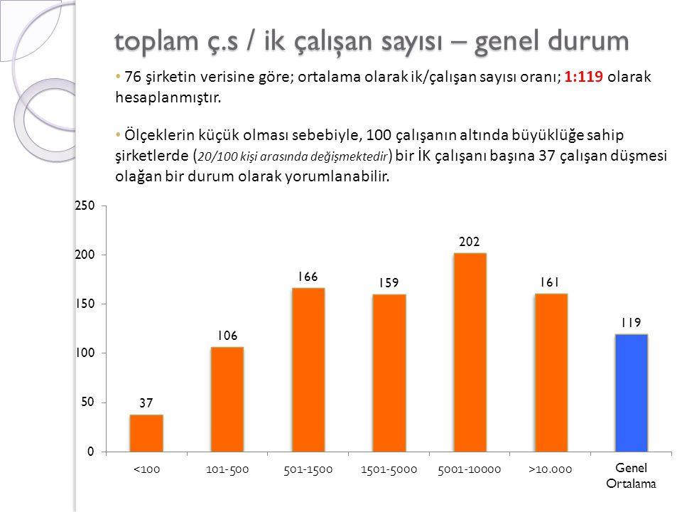 toplam ç.s / ik çalışan sayısı – genel durum