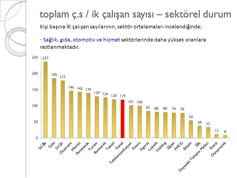 toplam ç.s / ik çalışan sayısı – sektörel durum