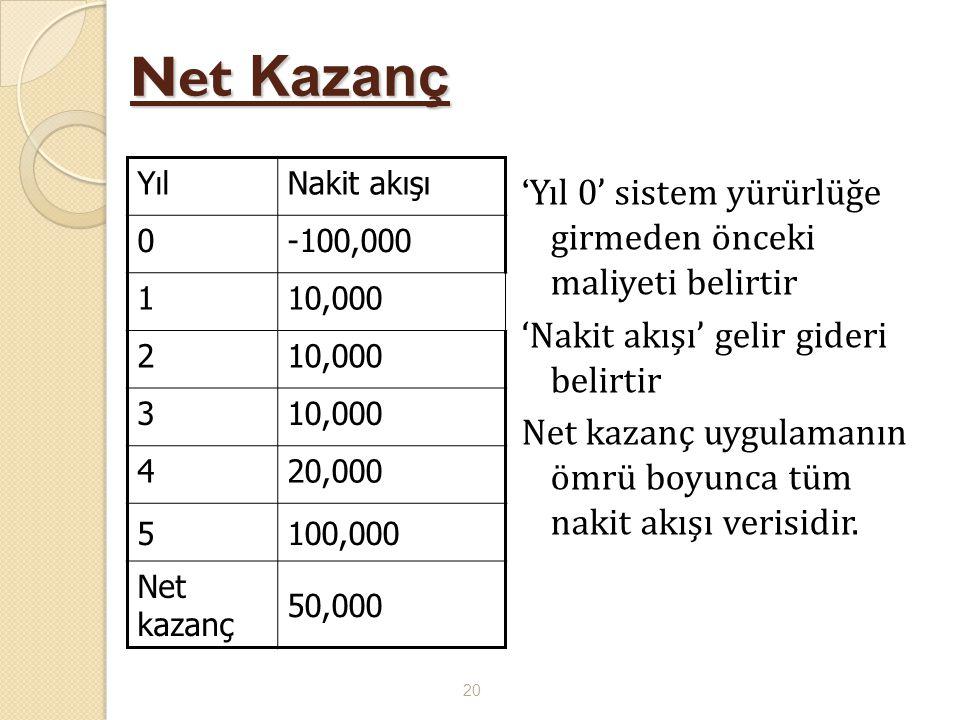Net Kazanç 'Yıl 0' sistem yürürlüğe girmeden önceki maliyeti belirtir