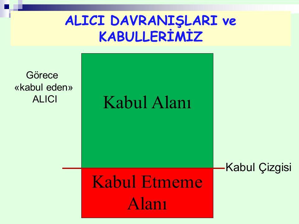 ALICI DAVRANIŞLARI ve KABULLERİMİZ