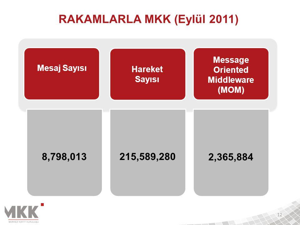 RAKAMLARLA MKK (Eylül 2011) Message Oriented Middleware