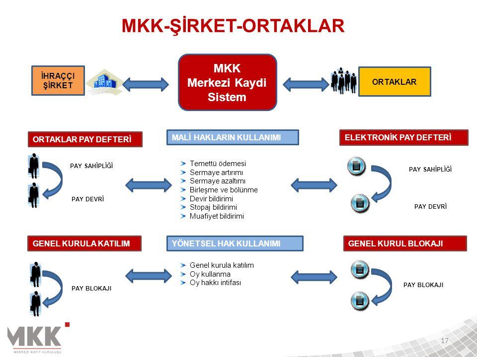 MKK-ŞİRKET-ORTAKLAR MKK Merkezi Kaydi Sistem İHRAÇÇI ŞİRKET ORTAKLAR