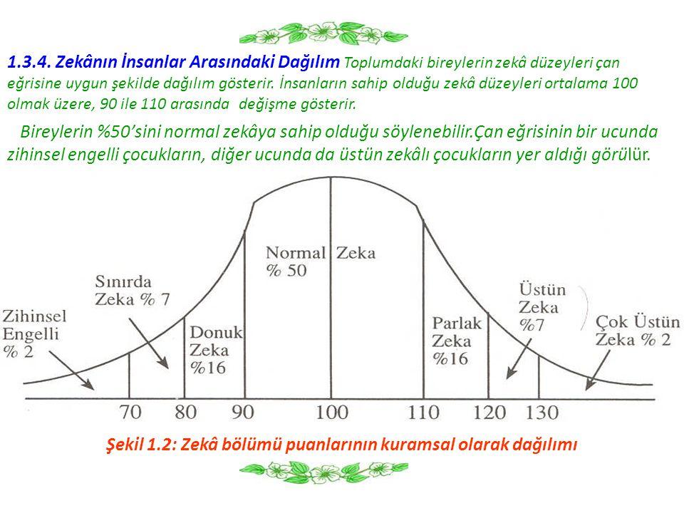 Şekil 1.2: Zekâ bölümü puanlarının kuramsal olarak dağılımı