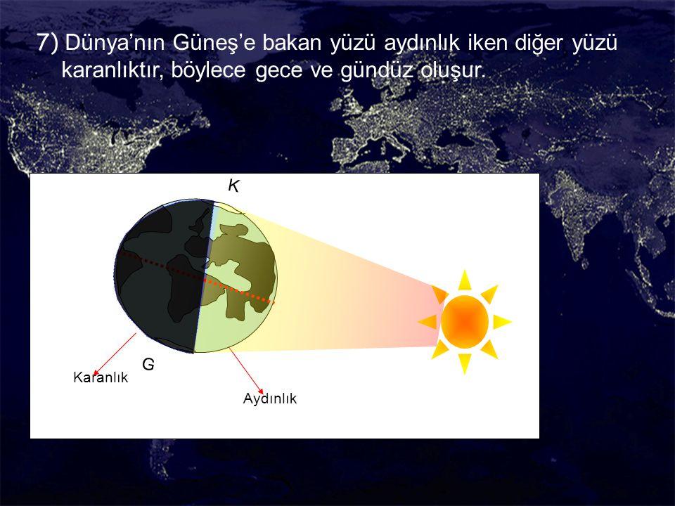 7) Dünya'nın Güneş'e bakan yüzü aydınlık iken diğer yüzü karanlıktır, böylece gece ve gündüz oluşur.