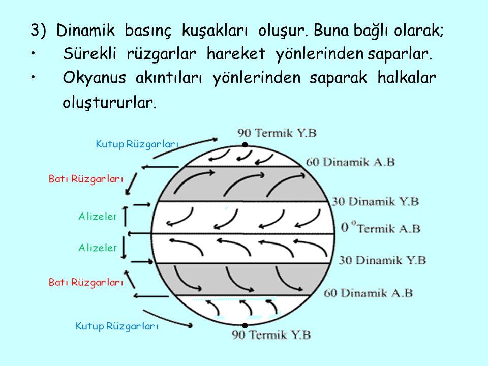 3) Dinamik basınç kuşakları oluşur. Buna bağlı olarak;