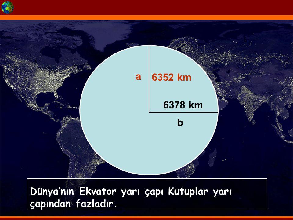 a b 6352 km 6378 km Dünya'nın Ekvator yarı çapı Kutuplar yarı çapından fazladır.
