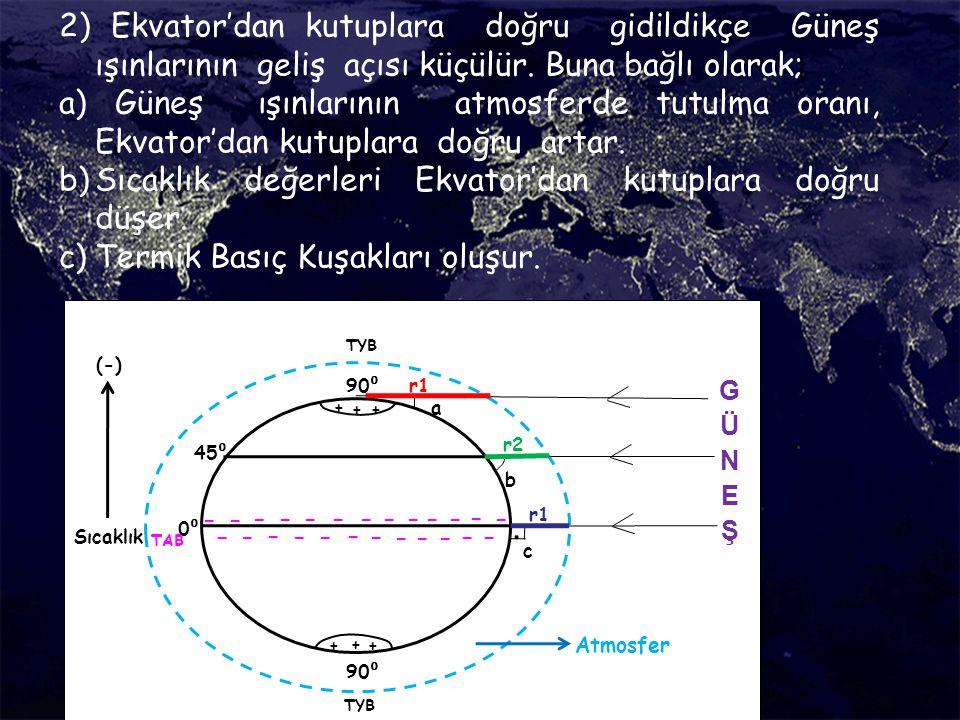 2) Ekvator'dan kutuplara doğru gidildikçe Güneş ışınlarının geliş açısı küçülür. Buna bağlı olarak;