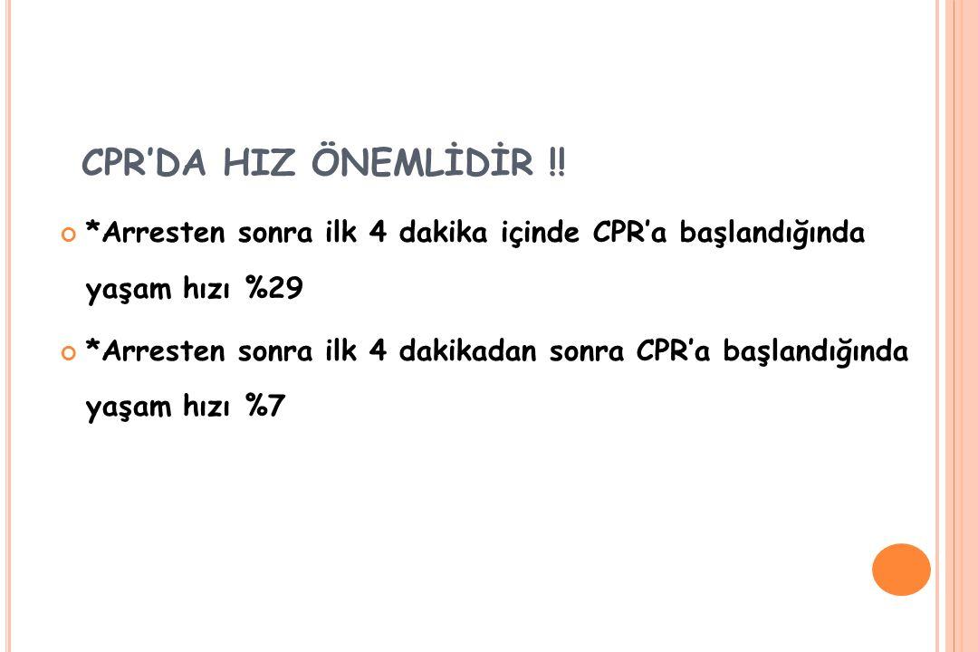 CPR'DA HIZ ÖNEMLİDİR !! *Arresten sonra ilk 4 dakika içinde CPR'a başlandığında yaşam hızı %29.