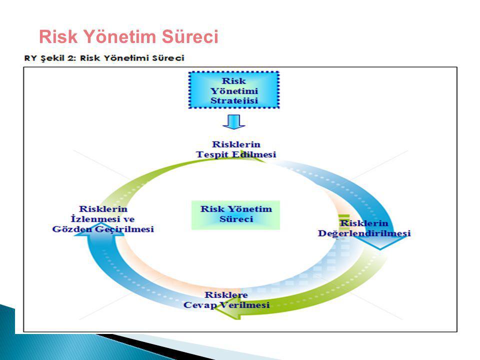 Risk Yönetim Süreci