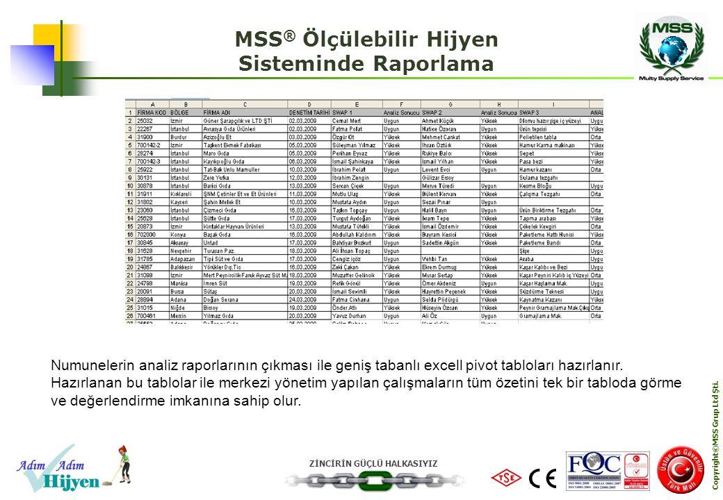 MSS® Ölçülebilir Hijyen Copyright©MSS Grup Ltd Şti.
