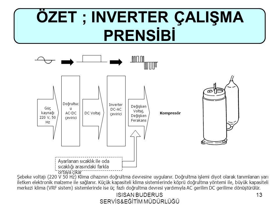 ÖZET ; INVERTER ÇALIŞMA PRENSİBİ
