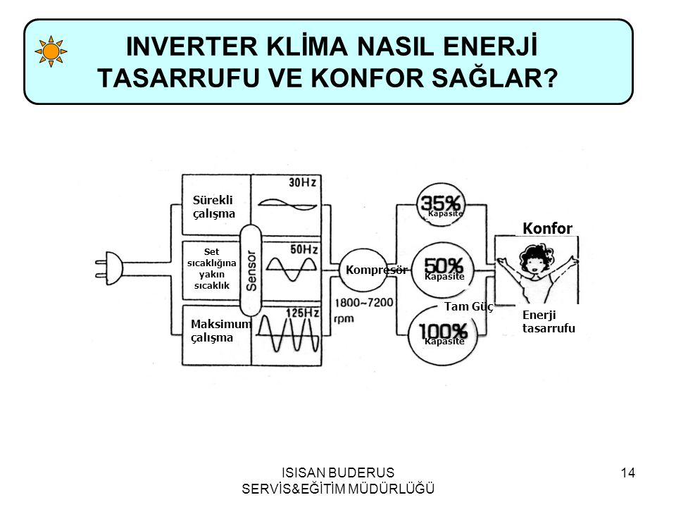 INVERTER KLİMA NASIL ENERJİ TASARRUFU VE KONFOR SAĞLAR