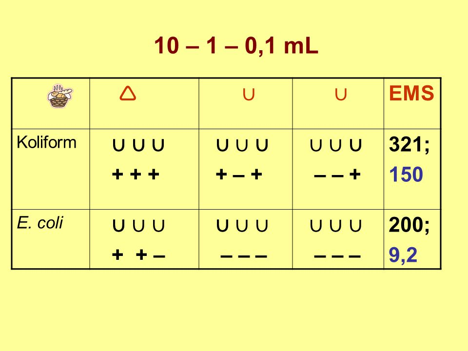 10 – 1 – 0,1 mL  ∪ EMS ∪ ∪ ∪ + + + + – + – – + 321; 150 + + – – – –