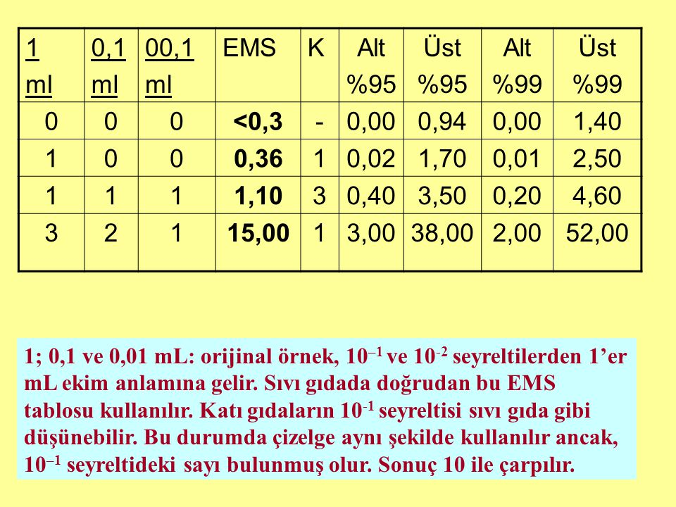 1 ml. 0,1. 00,1. EMS. K. Alt. %95. Üst. %99. <0,3. - 0,00. 0,94. 1,40. 0,36. 0,02. 1,70.