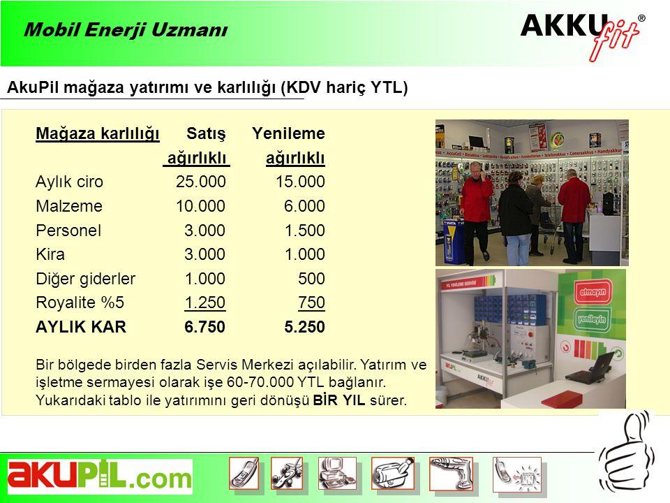 Mobil Enerji Uzmanı AkuPil mağaza yatırımı ve karlılığı (KDV hariç YTL) Mağaza karlılığı Satış Yenileme.
