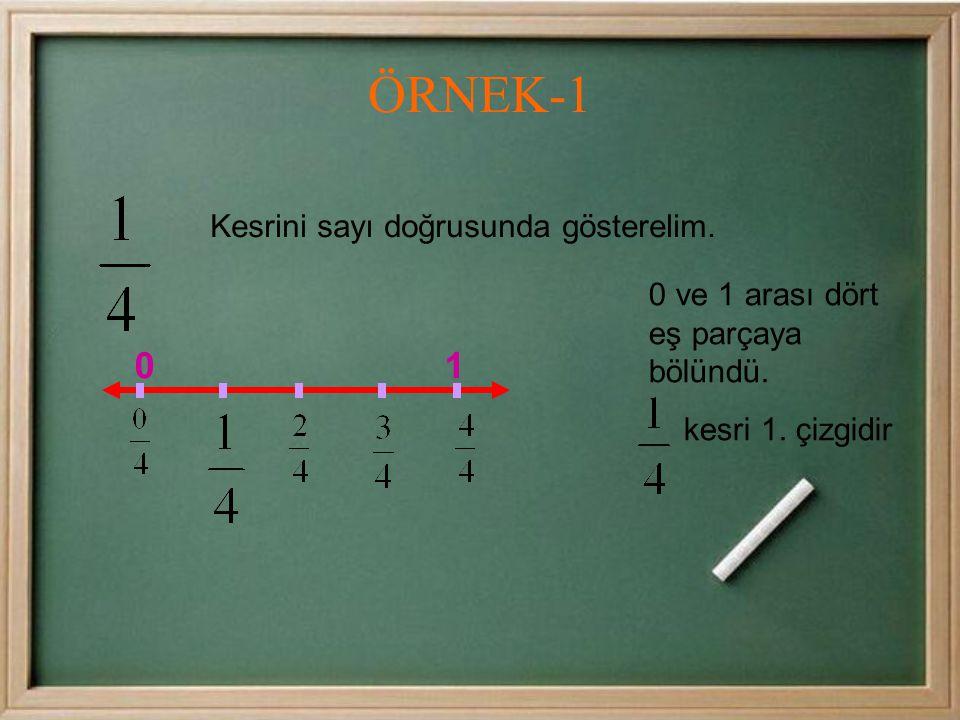 ÖRNEK-1 0 1 Kesrini sayı doğrusunda gösterelim.
