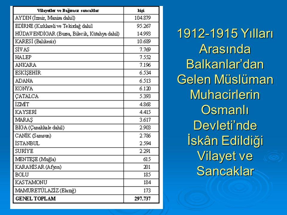 1912-1915 Yılları Arasında Balkanlar'dan Gelen Müslüman Muhacirlerin Osmanlı Devleti'nde İskân Edildiği Vilayet ve Sancaklar