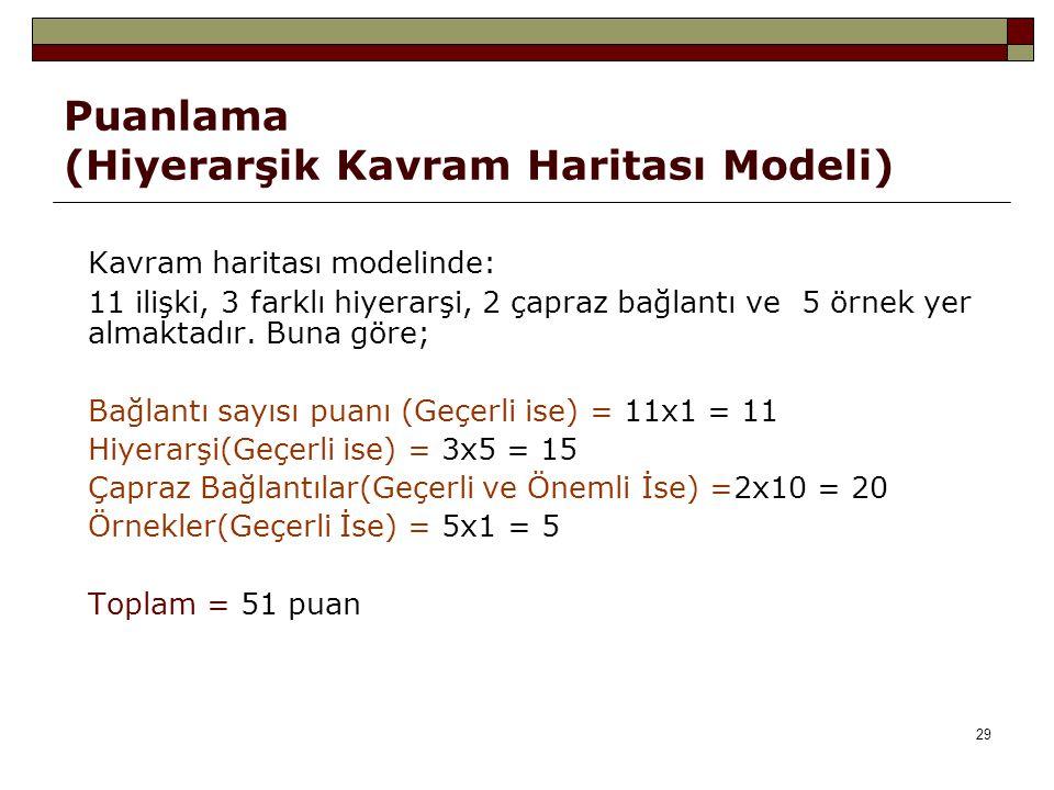 Puanlama (Hiyerarşik Kavram Haritası Modeli)