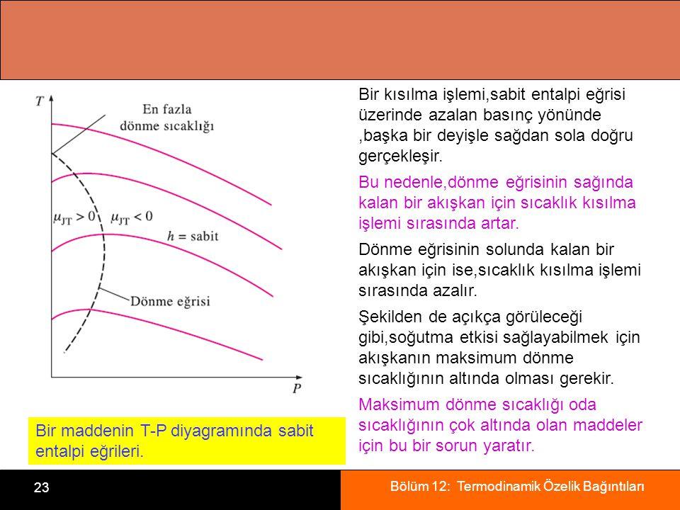 Bir kısılma işlemi,sabit entalpi eğrisi üzerinde azalan basınç yönünde ,başka bir deyişle sağdan sola doğru gerçekleşir.
