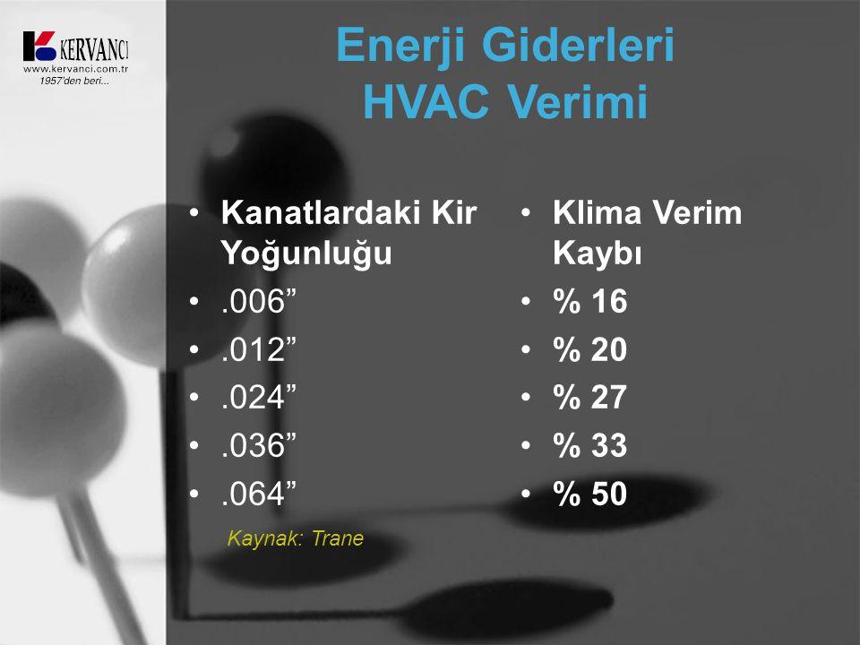 Enerji Giderleri HVAC Verimi