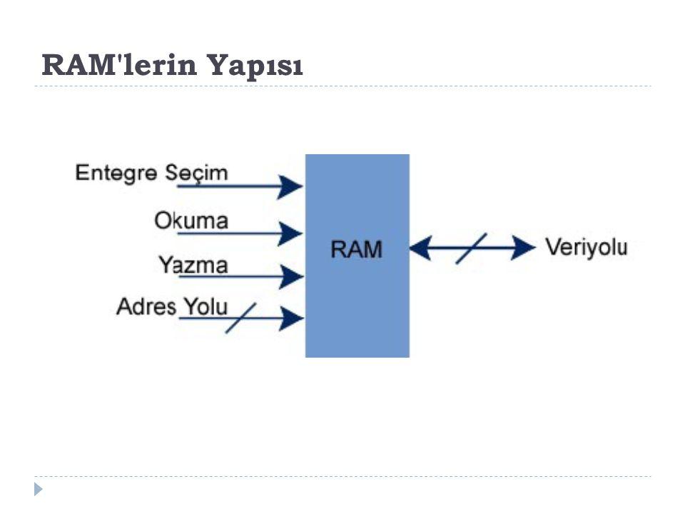 RAM lerin Yapısı