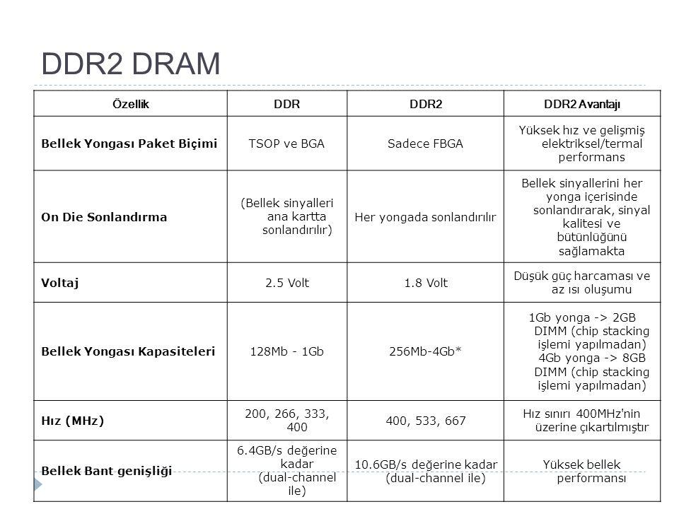 DDR2 DRAM Özellik DDR DDR2 DDR2 Avantajı Bellek Yongası Paket Biçimi