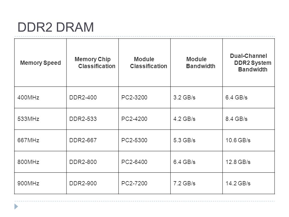 DDR2 DRAM Memory Speed Memory Chip Classification