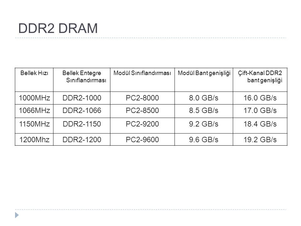 DDR2 DRAM 1000MHz DDR2-1000 PC2-8000 8.0 GB/s 16.0 GB/s 1066MHz