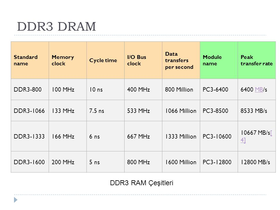 DDR3 DRAM DDR3 RAM Çeşitleri DDR3-800 100 MHz 10 ns 400 MHz