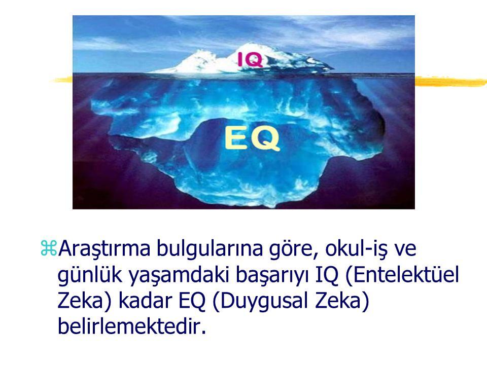 Araştırma bulgularına göre, okul-iş ve günlük yaşamdaki başarıyı IQ (Entelektüel Zeka) kadar EQ (Duygusal Zeka) belirlemektedir.