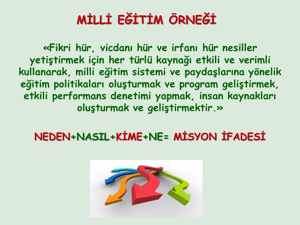 NEDEN+NASIL+KİME+NE= MİSYON İFADESİ