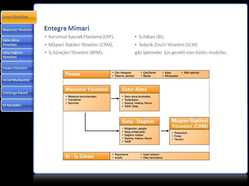 Entegre Mimari Kurumsal Kaynak Planlama (ERP),