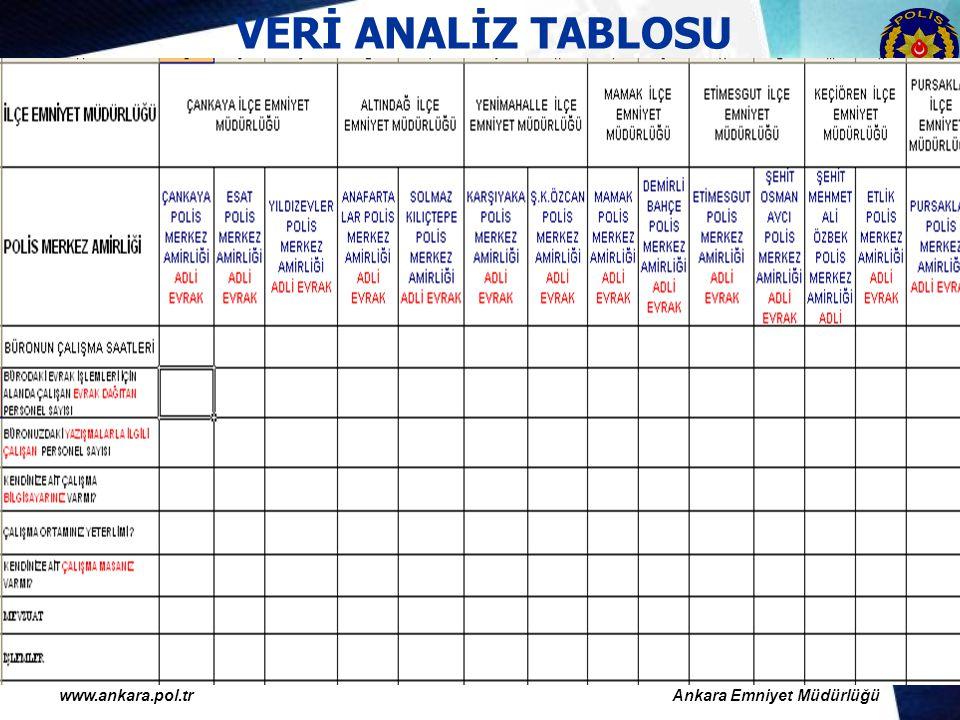 VERİ ANALİZ TABLOSU www.ankara.pol.tr Ankara Emniyet Müdürlüğü