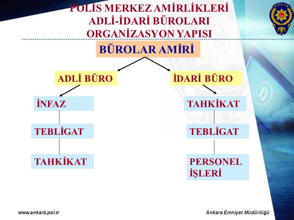 POLİS MERKEZ AMİRLİKLERİ ADLİ-İDARİ BÜROLARI ORGANİZASYON YAPISI