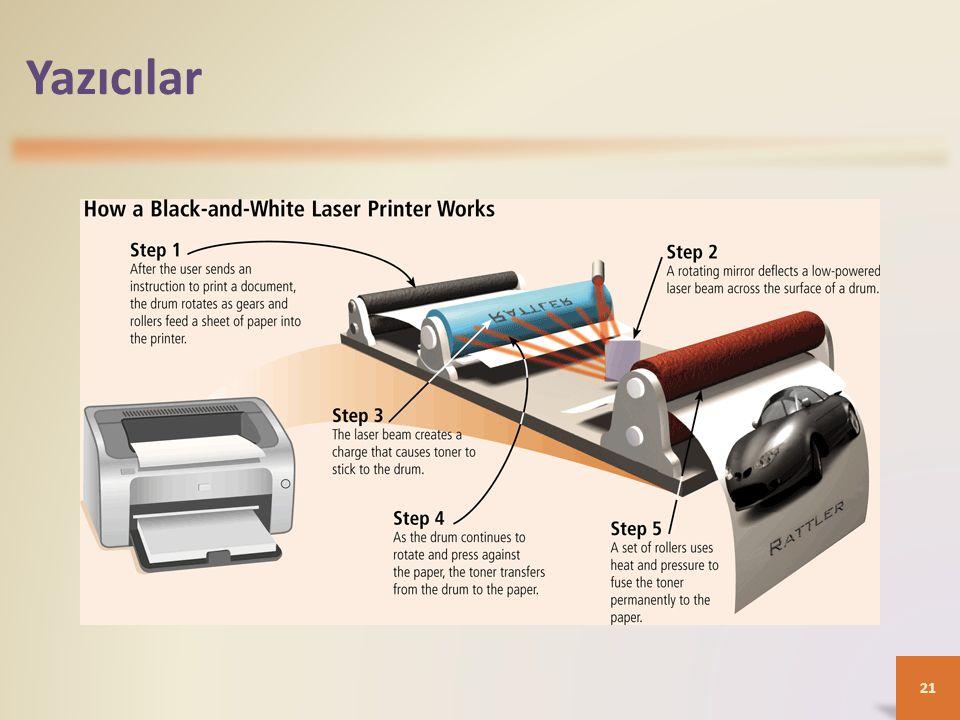 Yazıcılar Şekilde siyah-beyaz bir lazer yazıcının nasıl çalıştığını görüyoruz.