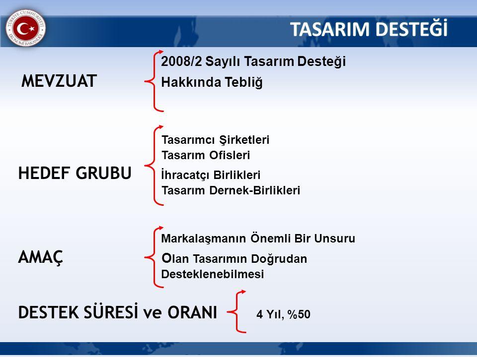 TASARIM DESTEĞİ 2008/2 Sayılı Tasarım Desteği Tasarımcı Şirketleri