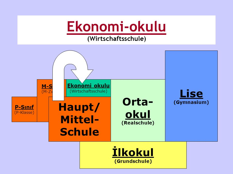 Ekonomi-okulu (Wirtschaftsschule)
