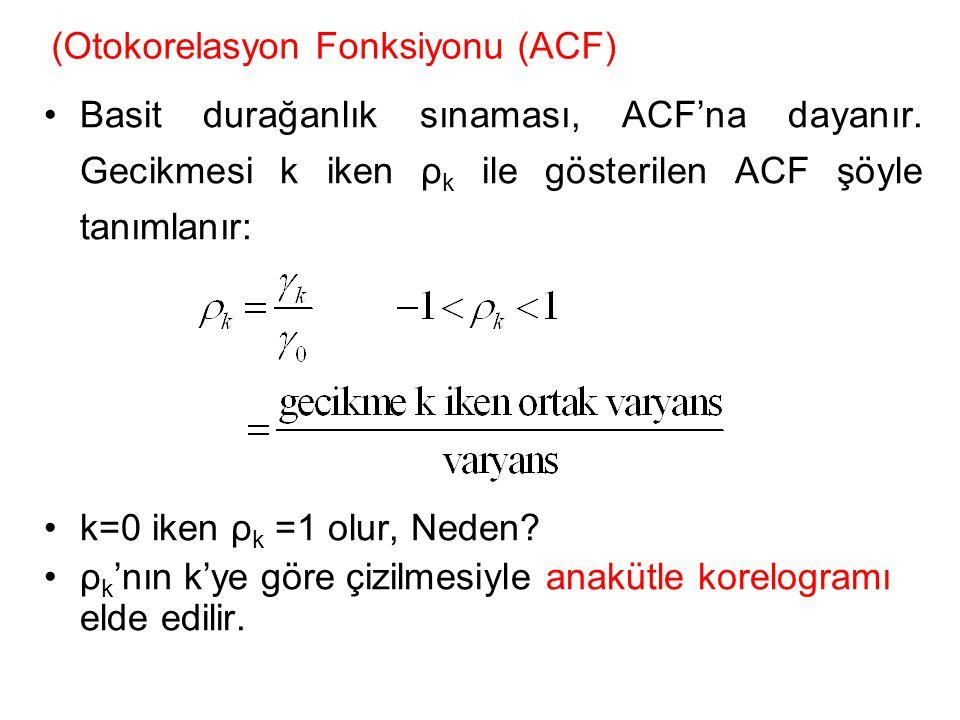 (Otokorelasyon Fonksiyonu (ACF)