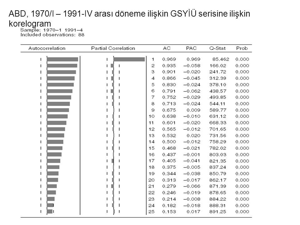 ABD, 1970/I – 1991-IV arası döneme ilişkin GSYİÜ serisine ilişkin korelogram