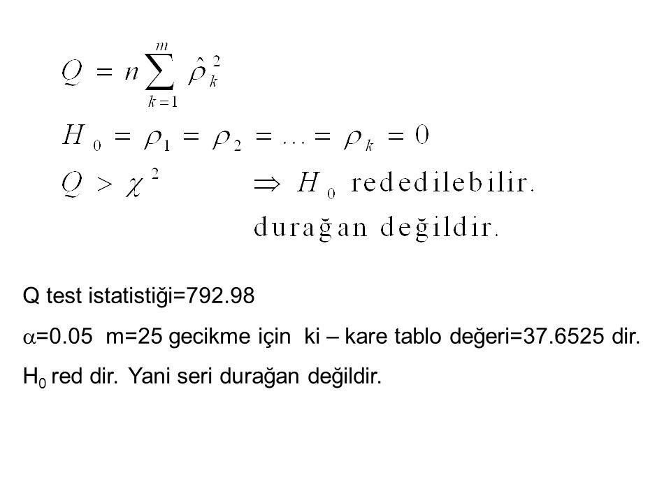 Q test istatistiği=792.98 a=0.05 m=25 gecikme için ki – kare tablo değeri=37.6525 dir.